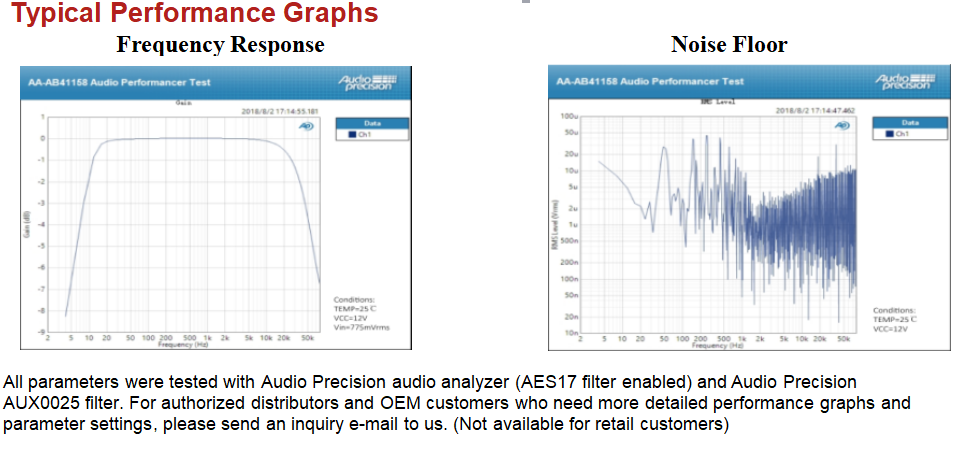Typical Performance Graphs